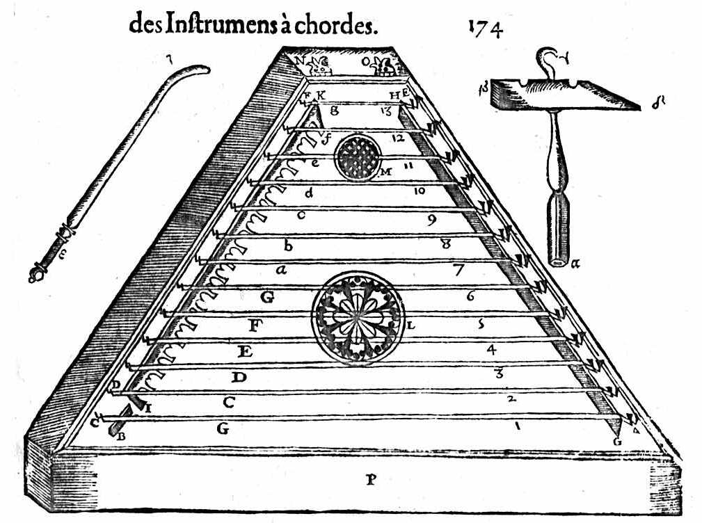 The psalterion or hammer dulcimer, as portayed in instrument portrayed in the figure has been described in recent times as bridgeless, but from the later reference to extra bridges across the body, it seems that Mersenne was simplifying his drawing for the sake of understanding, and that in reality the treble bridge did divide the strings as normal